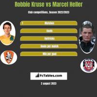 Robbie Kruse vs Marcel Heller h2h player stats