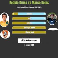 Robbie Kruse vs Marco Rojas h2h player stats