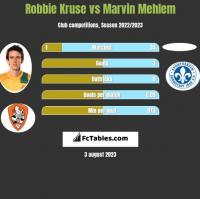 Robbie Kruse vs Marvin Mehlem h2h player stats