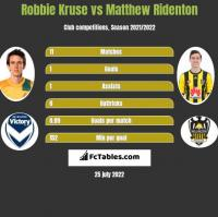 Robbie Kruse vs Matthew Ridenton h2h player stats