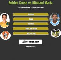 Robbie Kruse vs Michael Maria h2h player stats
