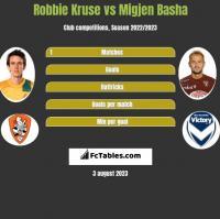 Robbie Kruse vs Migjen Basha h2h player stats