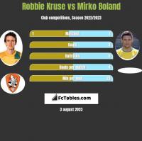 Robbie Kruse vs Mirko Boland h2h player stats
