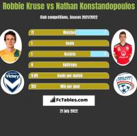 Robbie Kruse vs Nathan Konstandopoulos h2h player stats