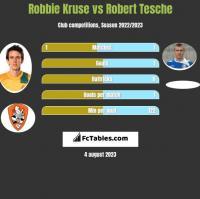 Robbie Kruse vs Robert Tesche h2h player stats