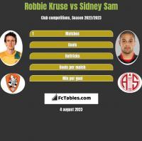Robbie Kruse vs Sidney Sam h2h player stats