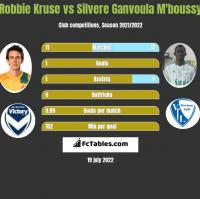 Robbie Kruse vs Silvere Ganvoula M'boussy h2h player stats