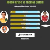 Robbie Kruse vs Thomas Eisfeld h2h player stats