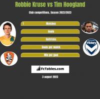 Robbie Kruse vs Tim Hoogland h2h player stats
