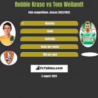 Robbie Kruse vs Tom Weilandt h2h player stats