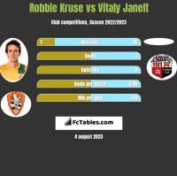 Robbie Kruse vs Vitaly Janelt h2h player stats