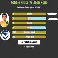 Robbie Kruse vs Josh Hope h2h player stats