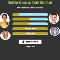 Robbie Kruse vs Denis Genreau h2h player stats