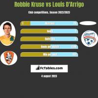 Robbie Kruse vs Louis D'Arrigo h2h player stats