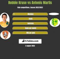 Robbie Kruse vs Antonis Martis h2h player stats