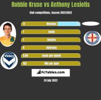 Robbie Kruse vs Anthony Lesiotis h2h player stats