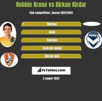 Robbie Kruse vs Birkan Kirdar h2h player stats