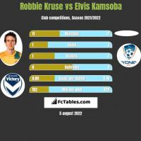Robbie Kruse vs Elvis Kamsoba h2h player stats