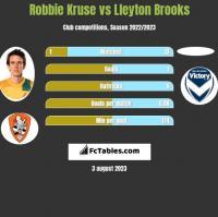 Robbie Kruse vs Lleyton Brooks h2h player stats