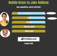 Robbie Kruse vs Jake Hollman h2h player stats
