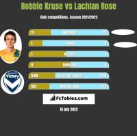 Robbie Kruse vs Lachlan Rose h2h player stats