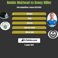 Robbie Muirhead vs Kenny Miller h2h player stats