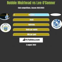 Robbie Muirhead vs Lee O'Connor h2h player stats