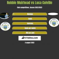 Robbie Muirhead vs Luca Colville h2h player stats
