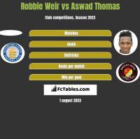 Robbie Weir vs Aswad Thomas h2h player stats