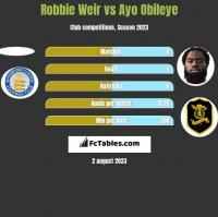 Robbie Weir vs Ayo Obileye h2h player stats