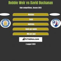 Robbie Weir vs David Buchanan h2h player stats