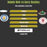 Robbie Weir vs Garry Buckley h2h player stats