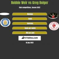 Robbie Weir vs Greg Bolger h2h player stats