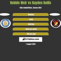 Robbie Weir vs Hayden Hollis h2h player stats
