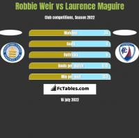 Robbie Weir vs Laurence Maguire h2h player stats