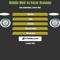 Robbie Weir vs Oscar Brennan h2h player stats