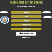 Robbie Weir vs Tom Denton h2h player stats