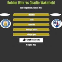 Robbie Weir vs Charlie Wakefield h2h player stats
