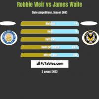 Robbie Weir vs James Waite h2h player stats