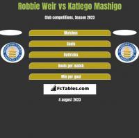 Robbie Weir vs Katlego Mashigo h2h player stats