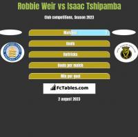 Robbie Weir vs Isaac Tshipamba h2h player stats