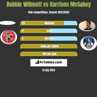Robbie Willmott vs Harrison McGahey h2h player stats