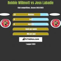 Robbie Willmott vs Joss Labadie h2h player stats