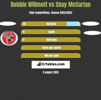 Robbie Willmott vs Shay McCartan h2h player stats