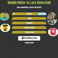 Robbin Ruiter vs Lars Unnerstall h2h player stats