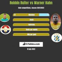 Robbin Ruiter vs Warner Hahn h2h player stats