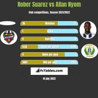 Rober Suarez vs Allan Nyom h2h player stats