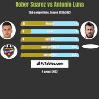 Rober Suarez vs Antonio Luna h2h player stats