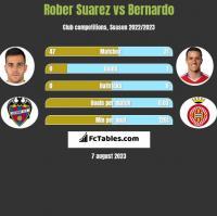 Rober Suarez vs Bernardo h2h player stats