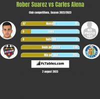 Rober Suarez vs Carles Alena h2h player stats
